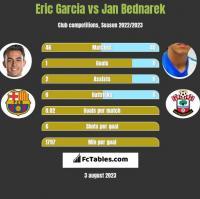 Eric Garcia vs Jan Bednarek h2h player stats