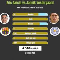 Eric Garcia vs Jannik Vestergaard h2h player stats