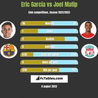 Eric Garcia vs Joel Matip h2h player stats