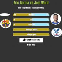 Eric Garcia vs Joel Ward h2h player stats