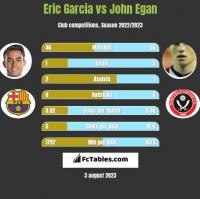 Eric Garcia vs John Egan h2h player stats