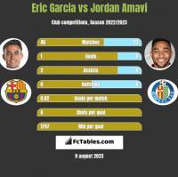 Eric Garcia vs Jordan Amavi h2h player stats