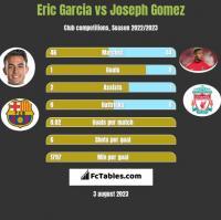 Eric Garcia vs Joseph Gomez h2h player stats