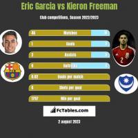 Eric Garcia vs Kieron Freeman h2h player stats