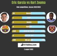 Eric Garcia vs Kurt Zouma h2h player stats