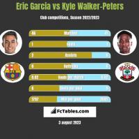 Eric Garcia vs Kyle Walker-Peters h2h player stats