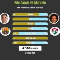 Eric Garcia vs Marcelo h2h player stats