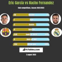 Eric Garcia vs Nacho Fernandez h2h player stats