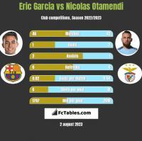 Eric Garcia vs Nicolas Otamendi h2h player stats