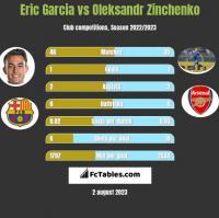 Eric Garcia vs Oleksandr Zinchenko h2h player stats