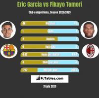 Eric Garcia vs Fikayo Tomori h2h player stats