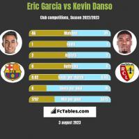 Eric Garcia vs Kevin Danso h2h player stats