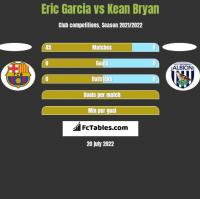 Eric Garcia vs Kean Bryan h2h player stats
