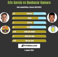 Eric Garcia vs Boubacar Kamara h2h player stats