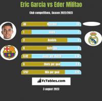 Eric Garcia vs Eder Militao h2h player stats