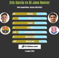 Eric Garcia vs Ki-Jana Hoever h2h player stats