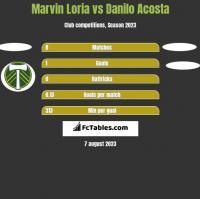 Marvin Loria vs Danilo Acosta h2h player stats