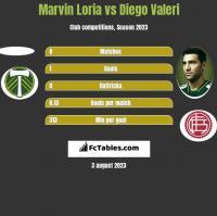 Marvin Loria vs Diego Valeri h2h player stats