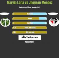 Marvin Loria vs Jhegson Mendez h2h player stats
