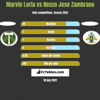 Marvin Loria vs Renzo Jose Zambrano h2h player stats