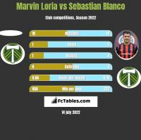 Marvin Loria vs Sebastian Blanco h2h player stats