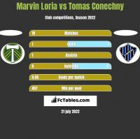 Marvin Loria vs Tomas Conechny h2h player stats