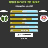 Marvin Loria vs Tom Barlow h2h player stats