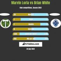 Marvin Loria vs Brian White h2h player stats