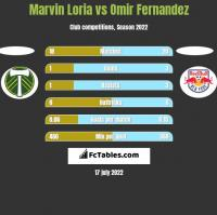 Marvin Loria vs Omir Fernandez h2h player stats