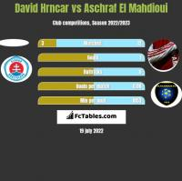 David Hrncar vs Aschraf El Mahdioui h2h player stats