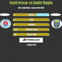 David Hrncar vs Daniel Magda h2h player stats