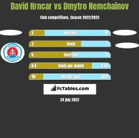 David Hrncar vs Dmytro Nemchainov h2h player stats