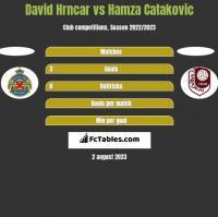 David Hrncar vs Hamza Catakovic h2h player stats