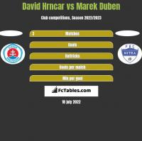 David Hrncar vs Marek Duben h2h player stats