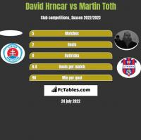 David Hrncar vs Martin Toth h2h player stats