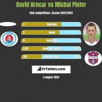 David Hrncar vs Michal Pinter h2h player stats