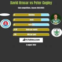 David Hrncar vs Peter Cogley h2h player stats
