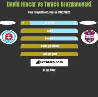 David Hrncar vs Tomce Grozdanovski h2h player stats