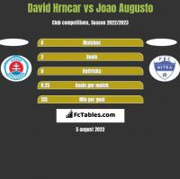 David Hrncar vs Joao Augusto h2h player stats