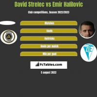 David Strelec vs Emir Halilovic h2h player stats