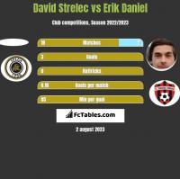 David Strelec vs Erik Daniel h2h player stats