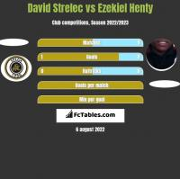 David Strelec vs Ezekiel Henty h2h player stats