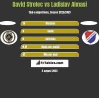 David Strelec vs Ladislav Almasi h2h player stats