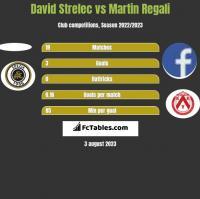 David Strelec vs Martin Regali h2h player stats