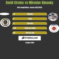 David Strelec vs Miroslav Almasky h2h player stats