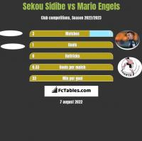Sekou Sidibe vs Mario Engels h2h player stats