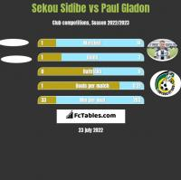 Sekou Sidibe vs Paul Gladon h2h player stats