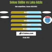 Sekou Sidibe vs Luka Adzic h2h player stats