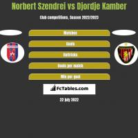 Norbert Szendrei vs Djordje Kamber h2h player stats