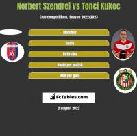 Norbert Szendrei vs Tonci Kukoc h2h player stats
